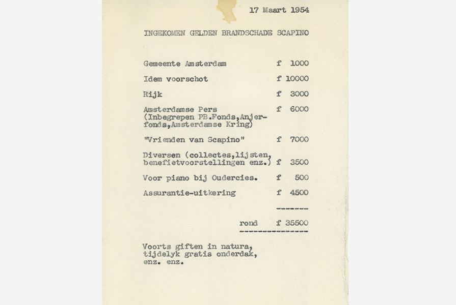 Een overzicht van de ontvangen steun (17 maart 1954)